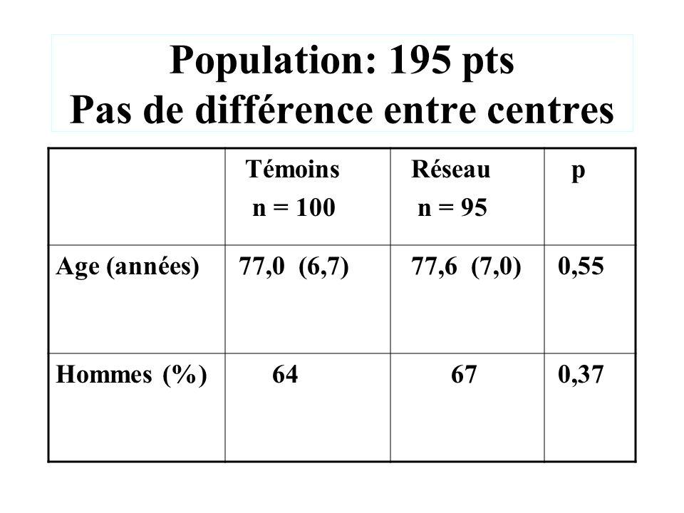 Population: 195 pts Pas de différence entre centres