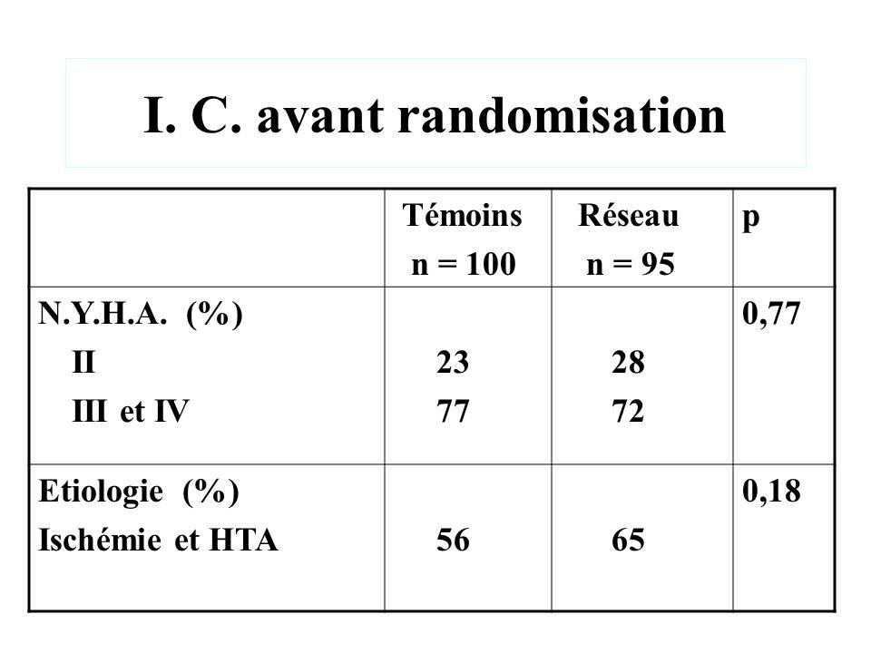 I. C. avant randomisation