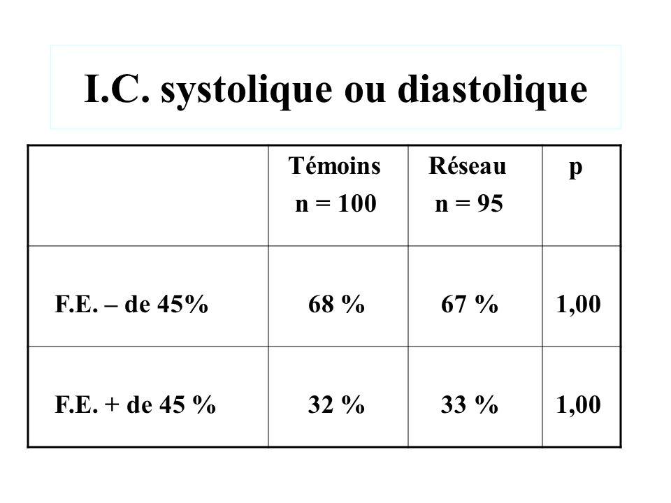 I.C. systolique ou diastolique