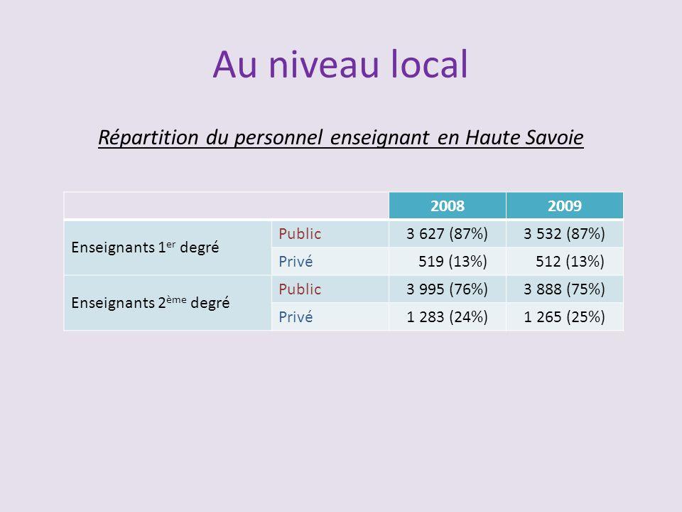 Répartition du personnel enseignant en Haute Savoie