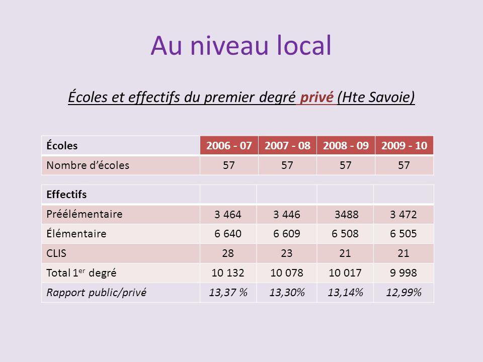Écoles et effectifs du premier degré privé (Hte Savoie)