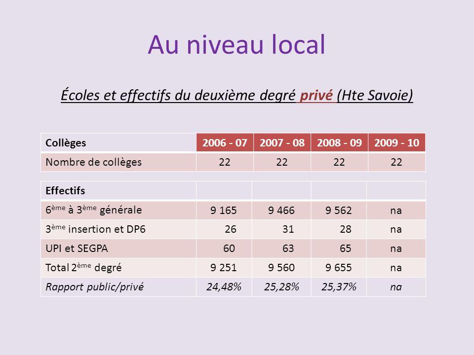 Écoles et effectifs du deuxième degré privé (Hte Savoie)