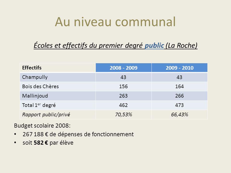 Écoles et effectifs du premier degré public (La Roche)