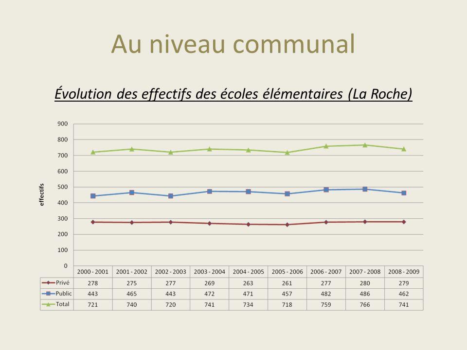 Évolution des effectifs des écoles élémentaires (La Roche)
