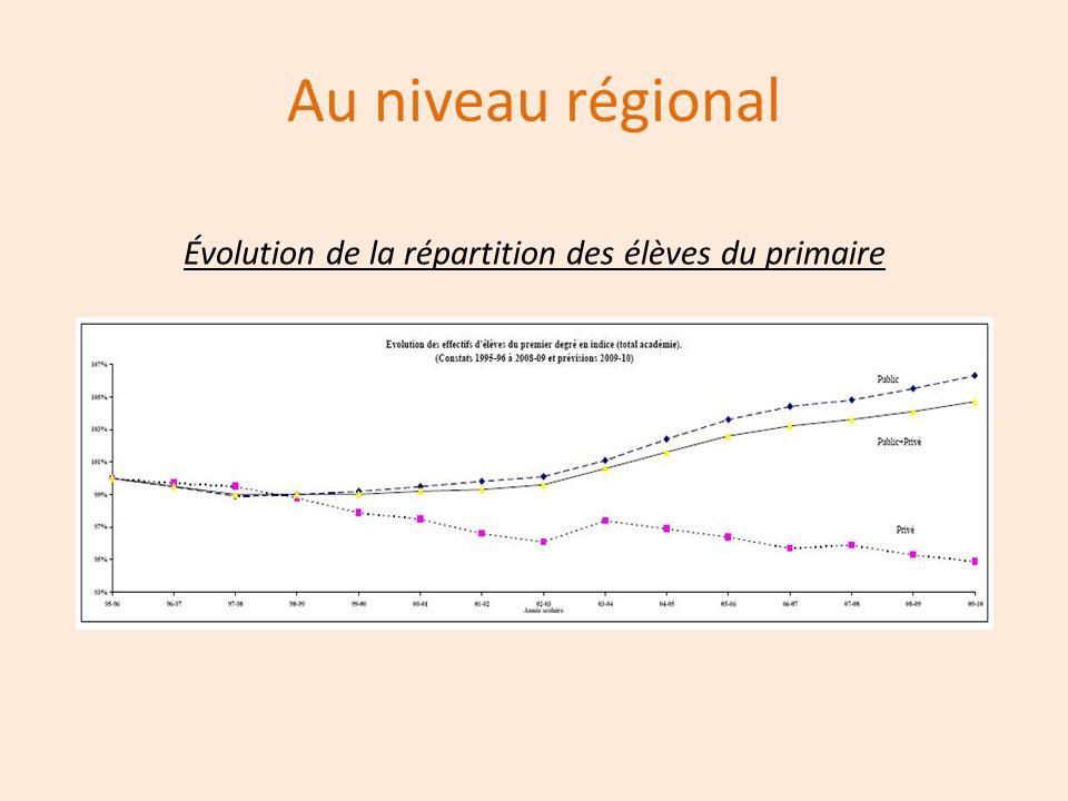 Évolution de la répartition des élèves du primaire
