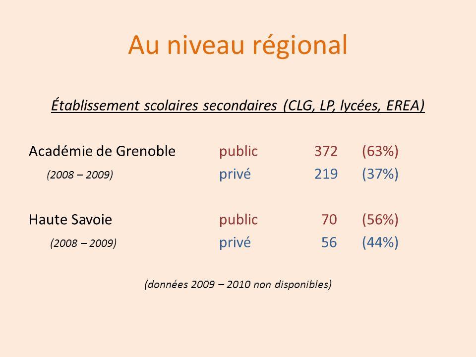 Au niveau régional Établissement scolaires secondaires (CLG, LP, lycées, EREA) Académie de Grenoble public 372 (63%)