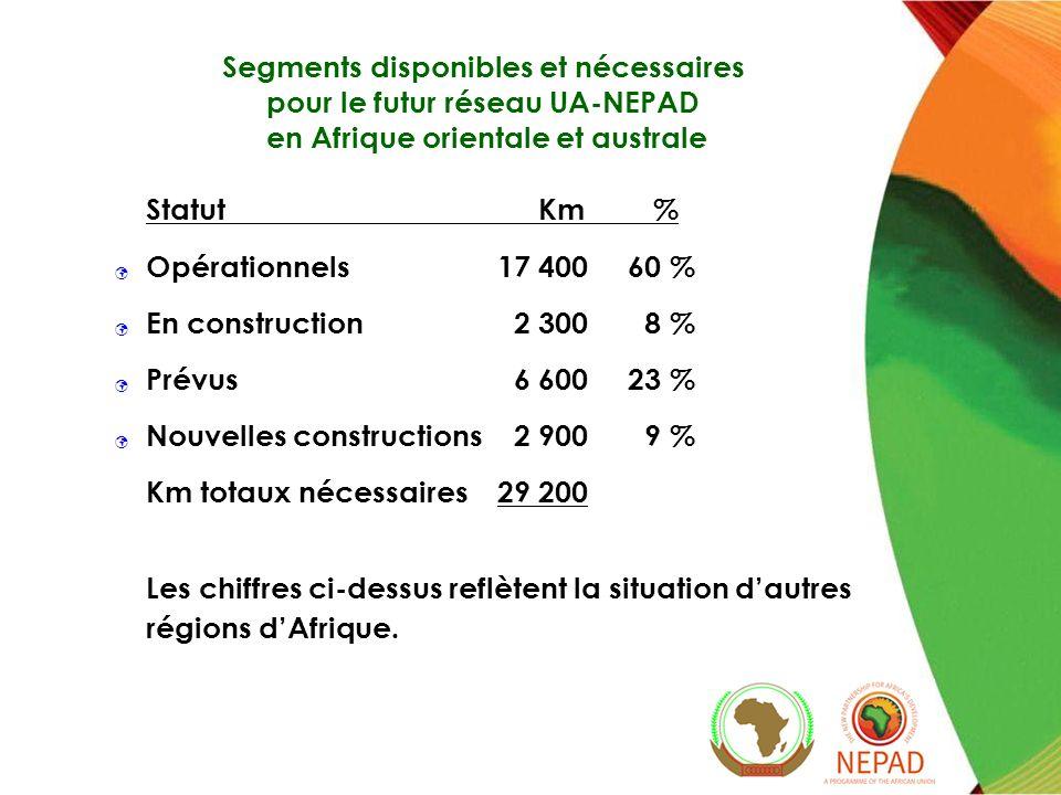 Segments disponibles et nécessaires pour le futur réseau UA-NEPAD en Afrique orientale et australe