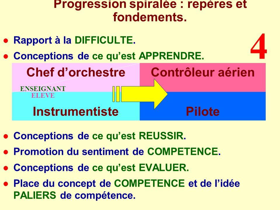 Progression spiralée : repères et fondements.