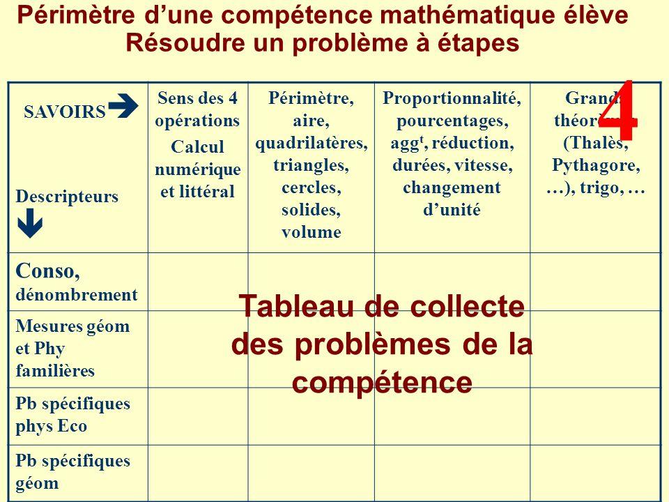 4 Tableau de collecte des problèmes de la compétence
