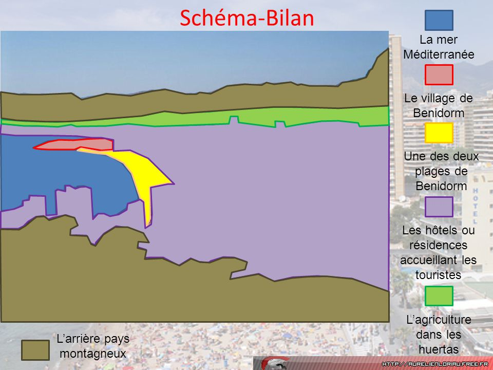 Schéma-Bilan La mer Méditerranée Le village de Benidorm
