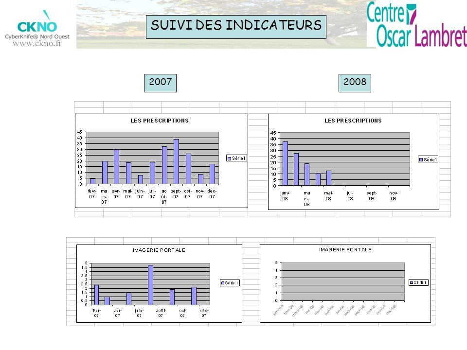 SUIVI DES INDICATEURS 2007 2008