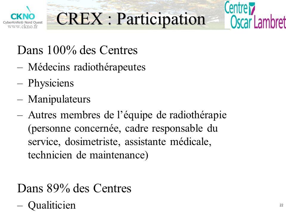 CREX : Participation Dans 100% des Centres Dans 89% des Centres