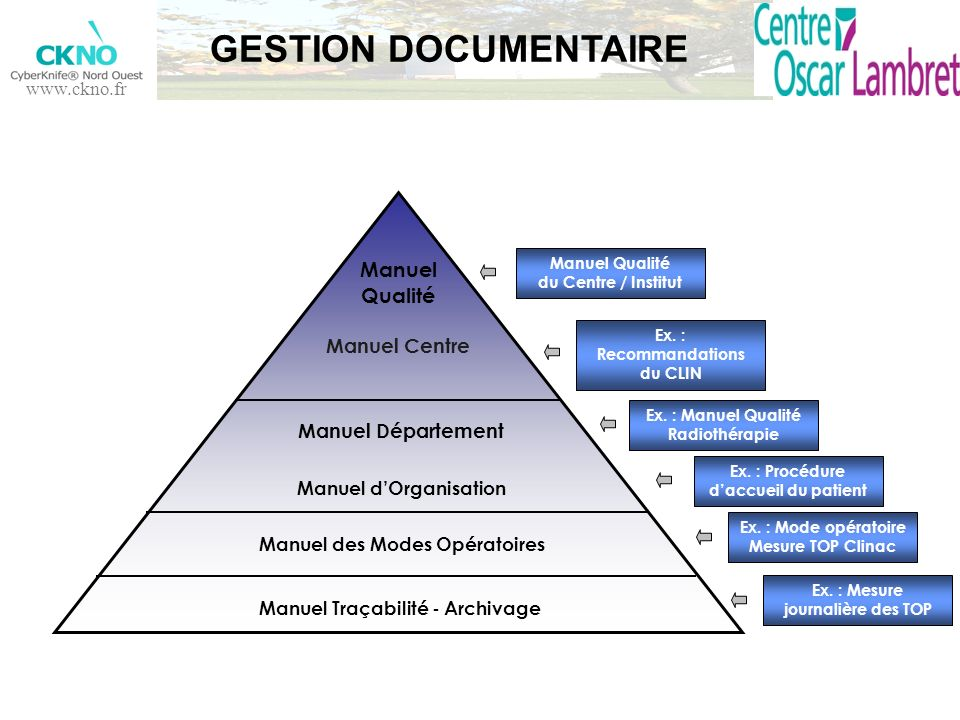 GESTION DOCUMENTAIRE Manuel Qualité Manuel Centre Manuel Département