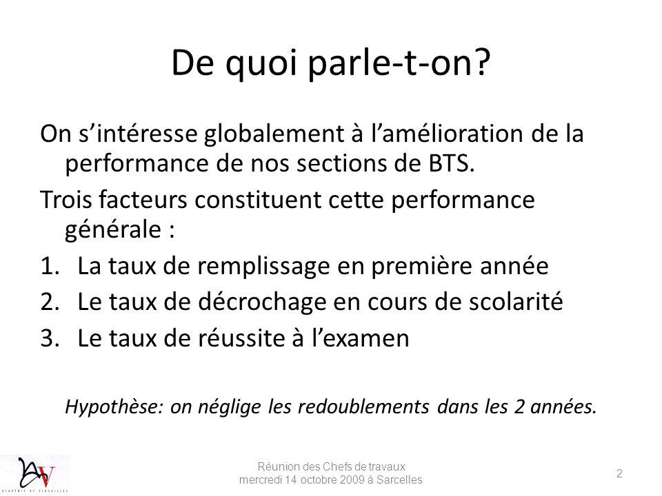 De quoi parle-t-on On s'intéresse globalement à l'amélioration de la performance de nos sections de BTS.