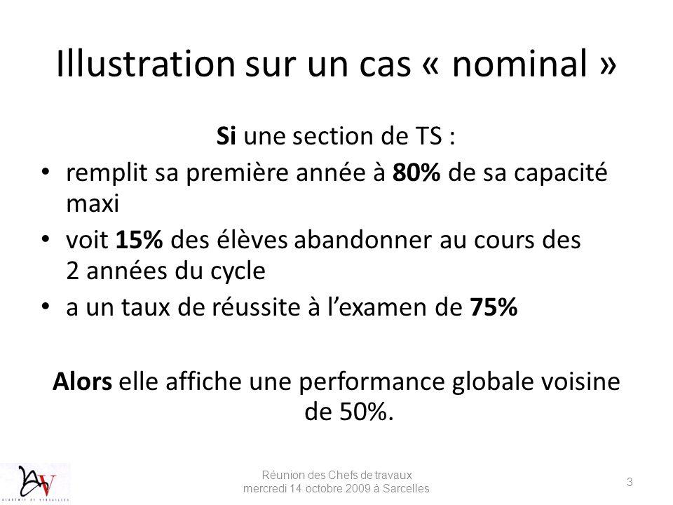 Illustration sur un cas « nominal »