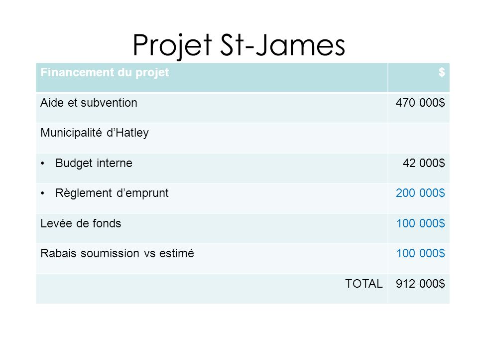 Projet St-James Financement du projet $ Aide et subvention 470 000$