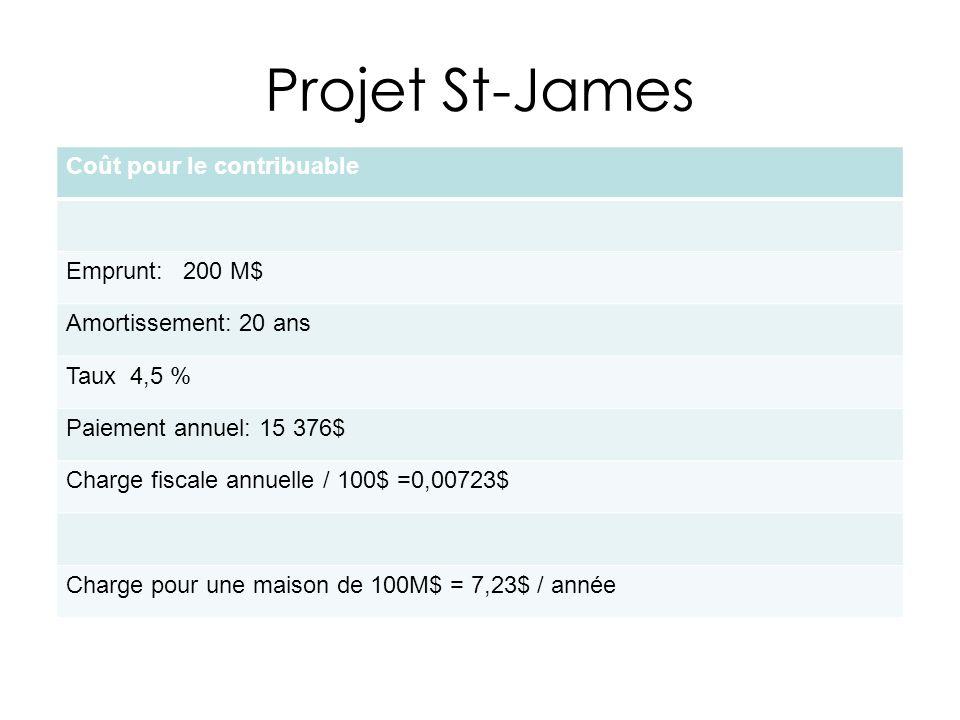 Projet St-James Coût pour le contribuable Emprunt: 200 M$