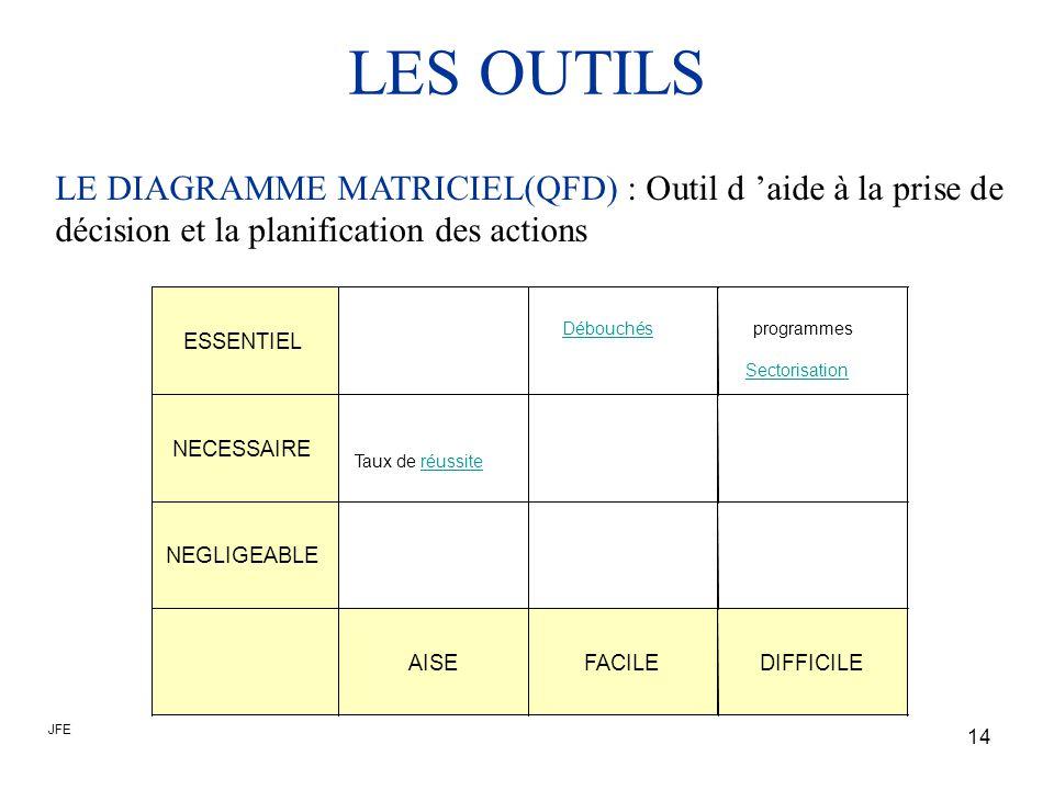 LES OUTILS LE DIAGRAMME MATRICIEL(QFD) : Outil d 'aide à la prise de décision et la planification des actions.