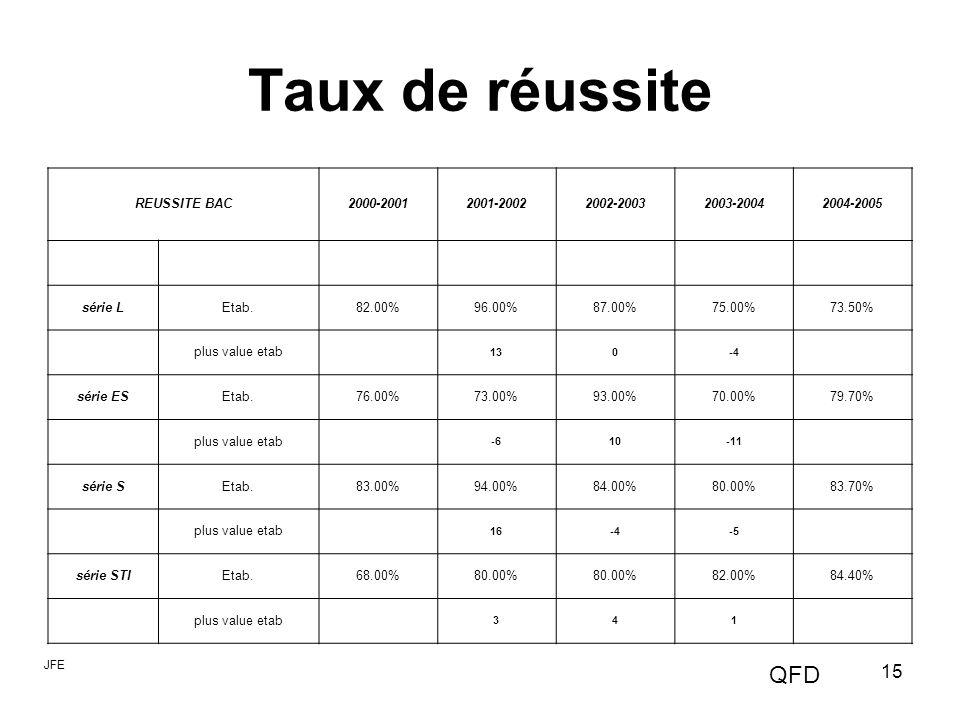 Taux de réussite QFD REUSSITE BAC 2000-2001 2001-2002 2002-2003