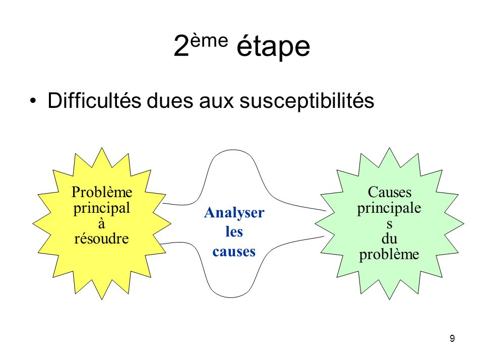 2ème étape Difficultés dues aux susceptibilités Problème principal