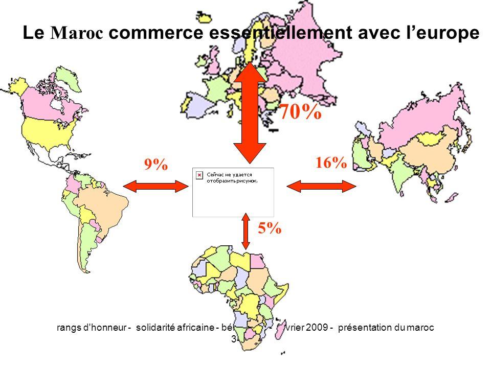 70% Le Maroc commerce essentiellement avec l'europe 16% 9% 5%