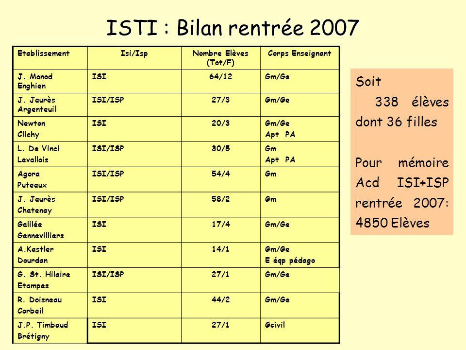 ISTI : Bilan rentrée 2007 Soit 338 élèves dont 36 filles