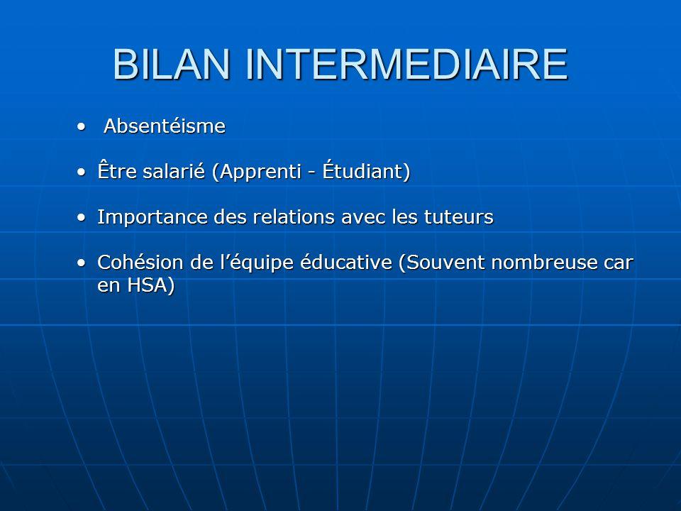 BILAN INTERMEDIAIRE Absentéisme Être salarié (Apprenti - Étudiant)