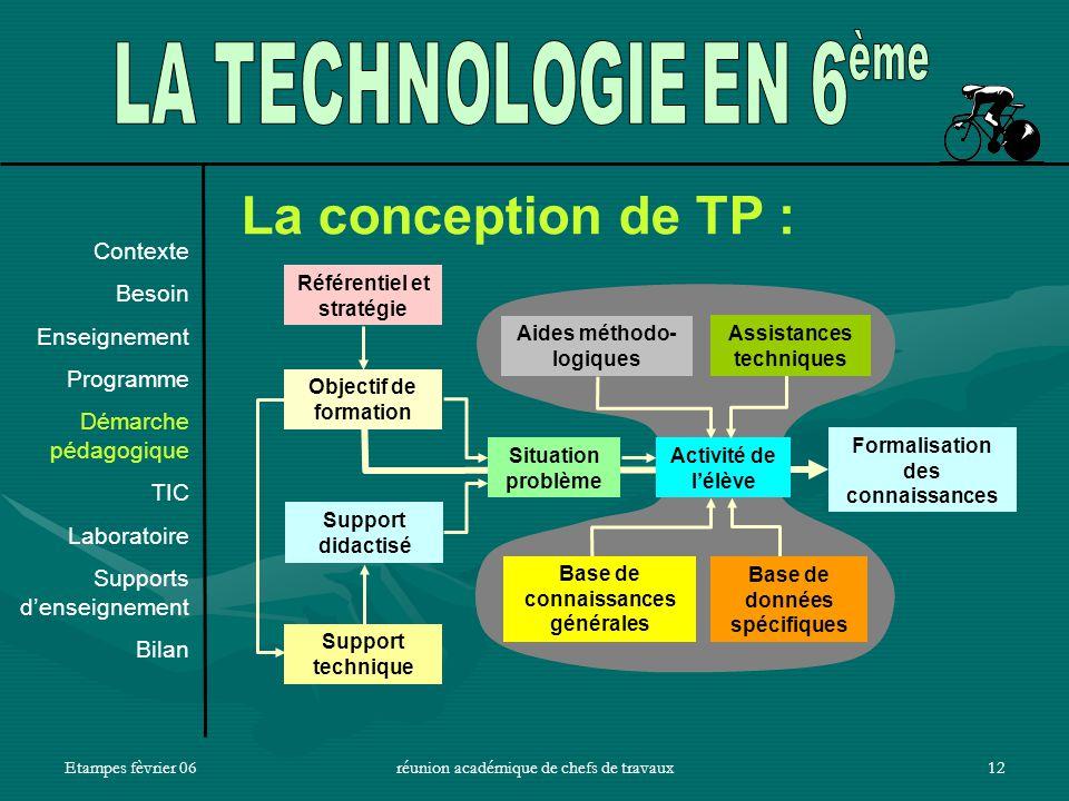 La conception de TP : LA TECHNOLOGIE EN 6 Contexte Besoin Enseignement