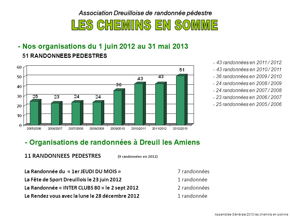 - Organisations de randonnées à Dreuil les Amiens