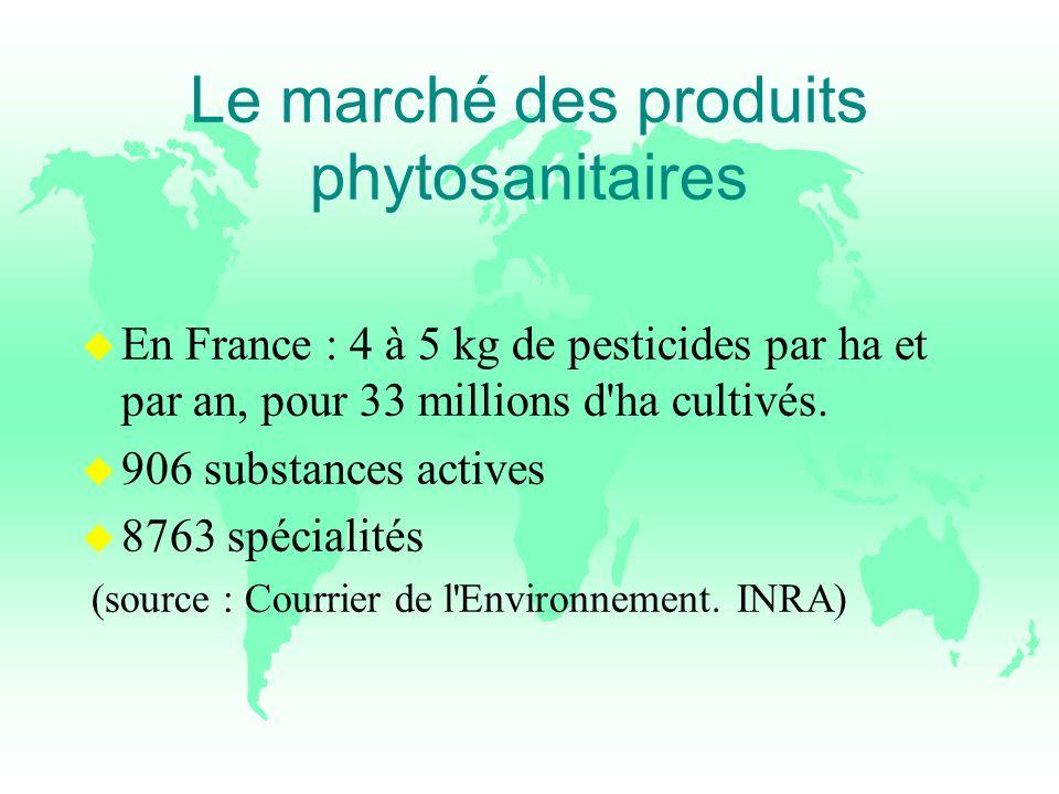 Le marché des produits phytosanitaires