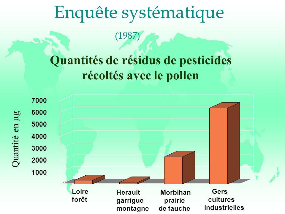 Quantités de résidus de pesticides récoltés avec le pollen