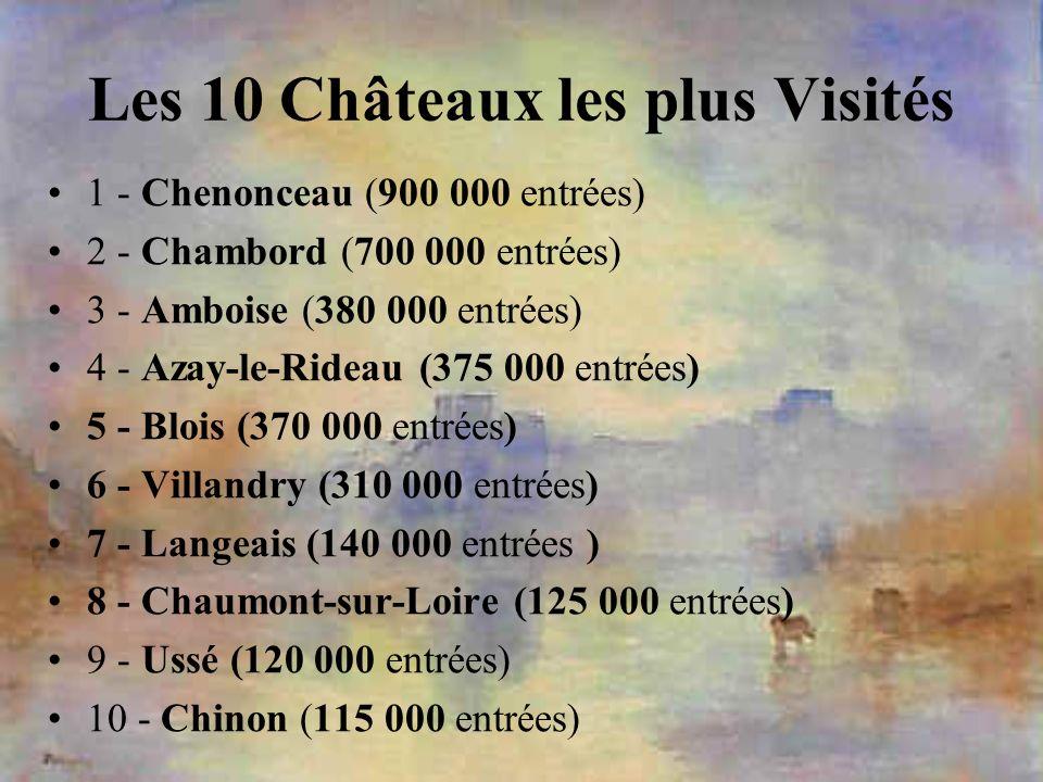 Les 10 Châteaux les plus Visités
