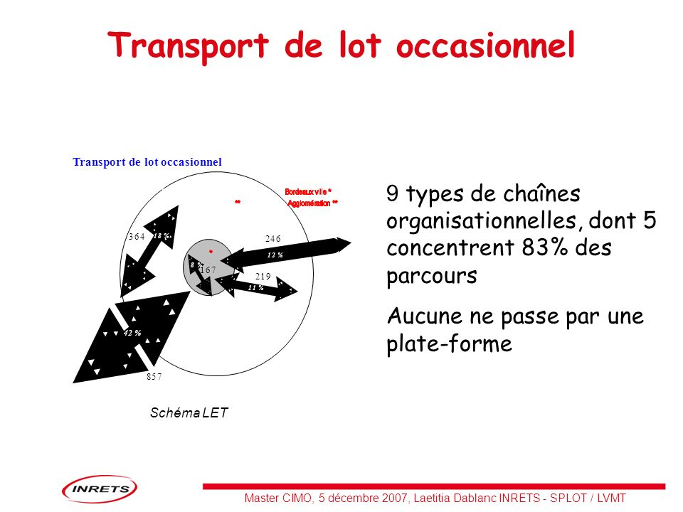 Transport de lot occasionnel