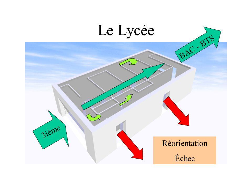 Le Lycée BAC - BTS Réorientation Échec 3ième