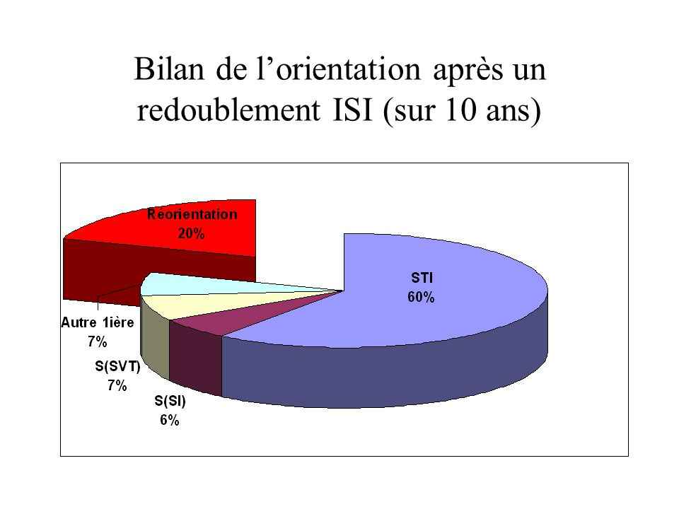 Bilan de l'orientation après un redoublement ISI (sur 10 ans)
