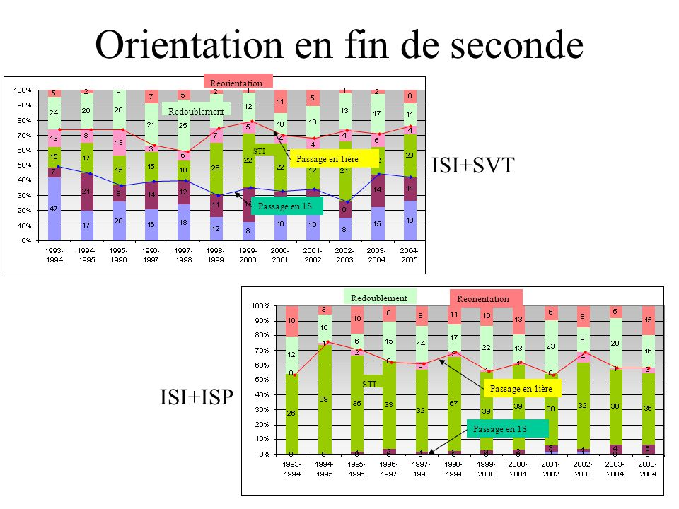 Orientation en fin de seconde