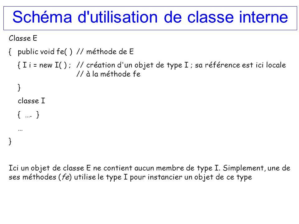 Schéma d utilisation de classe interne