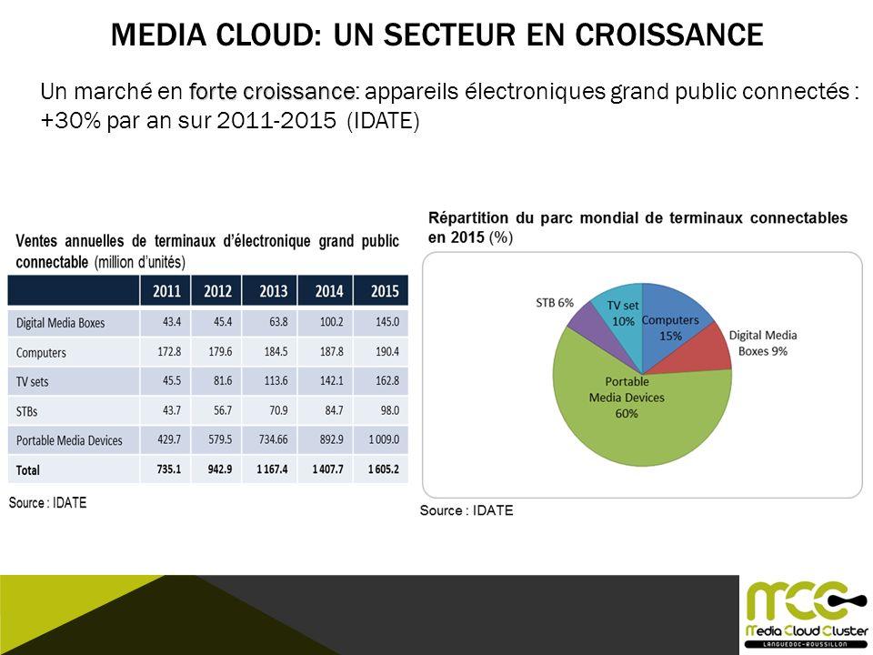 MediA CLOUD: un secteur en croissance