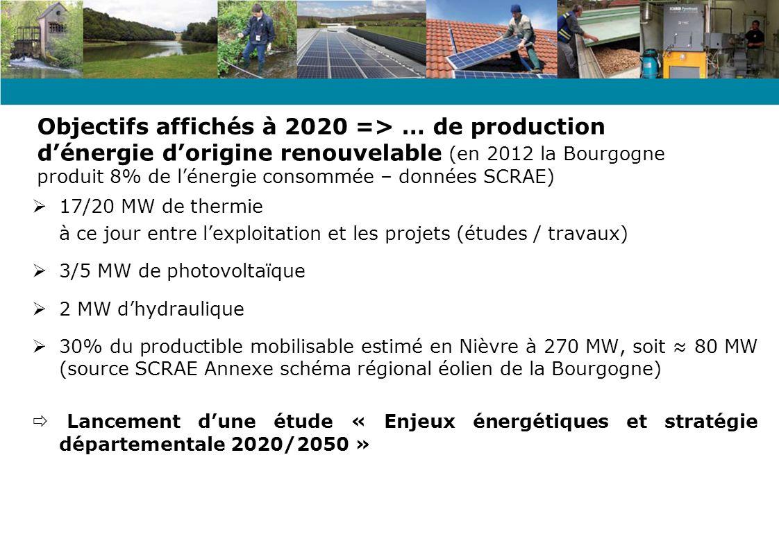 Objectifs affichés à 2020 => … de production d'énergie d'origine renouvelable (en 2012 la Bourgogne produit 8% de l'énergie consommée – données SCRAE)