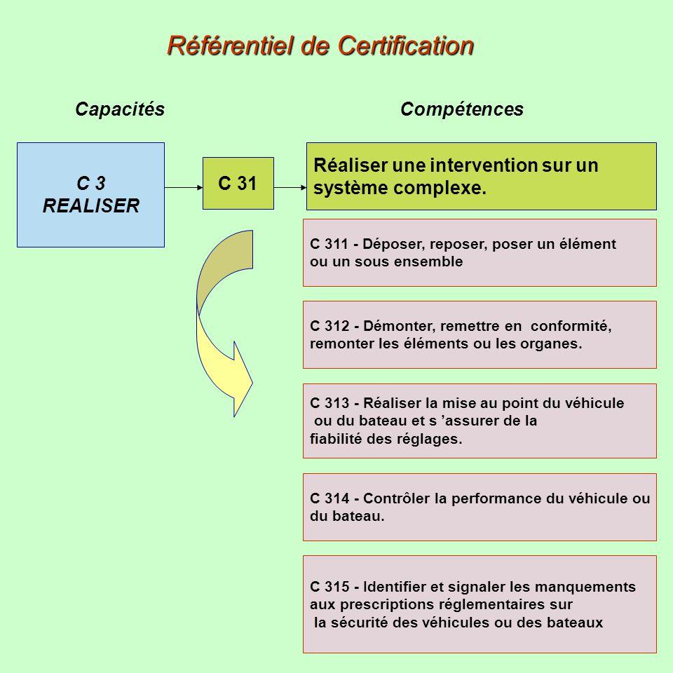 Capacités Compétences