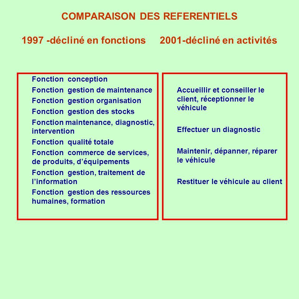 COMPARAISON DES REFERENTIELS 1997 -décliné en fonctions 2001-décliné en activités