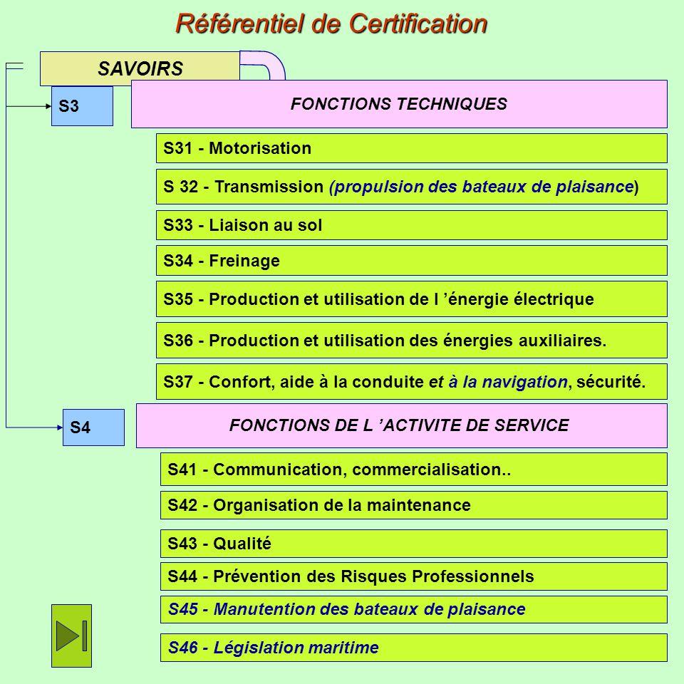 FONCTIONS DE L 'ACTIVITE DE SERVICE