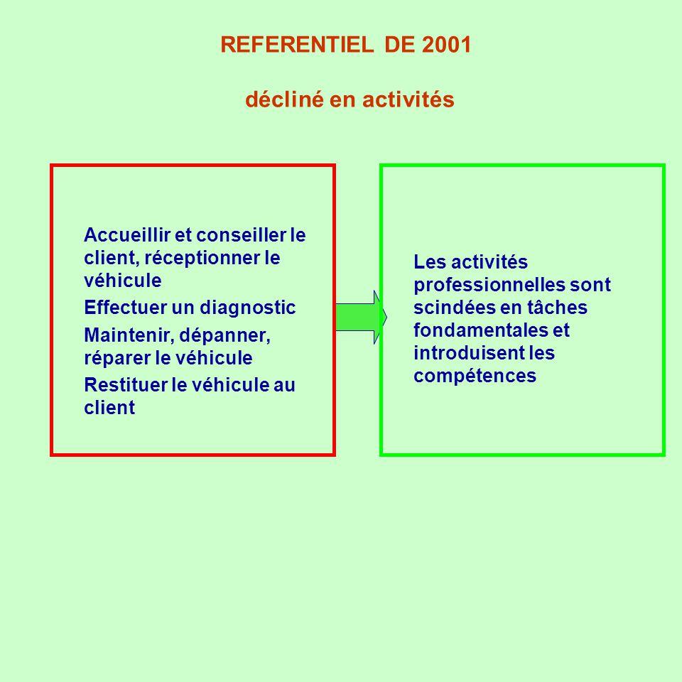 REFERENTIEL DE 2001 décliné en activités