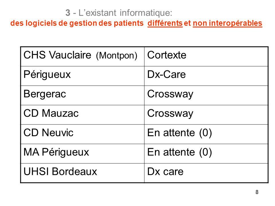 CHS Vauclaire (Montpon) Cortexte Périgueux Dx-Care Bergerac Crossway
