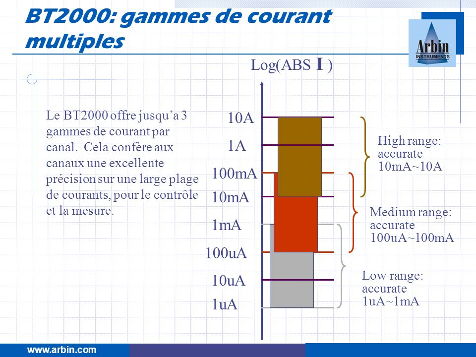 BT2000: gammes de courant multiples