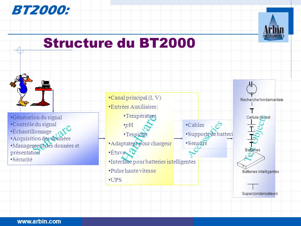 Hardware BT2000: Structure du BT2000 Software Test Objects Accessories