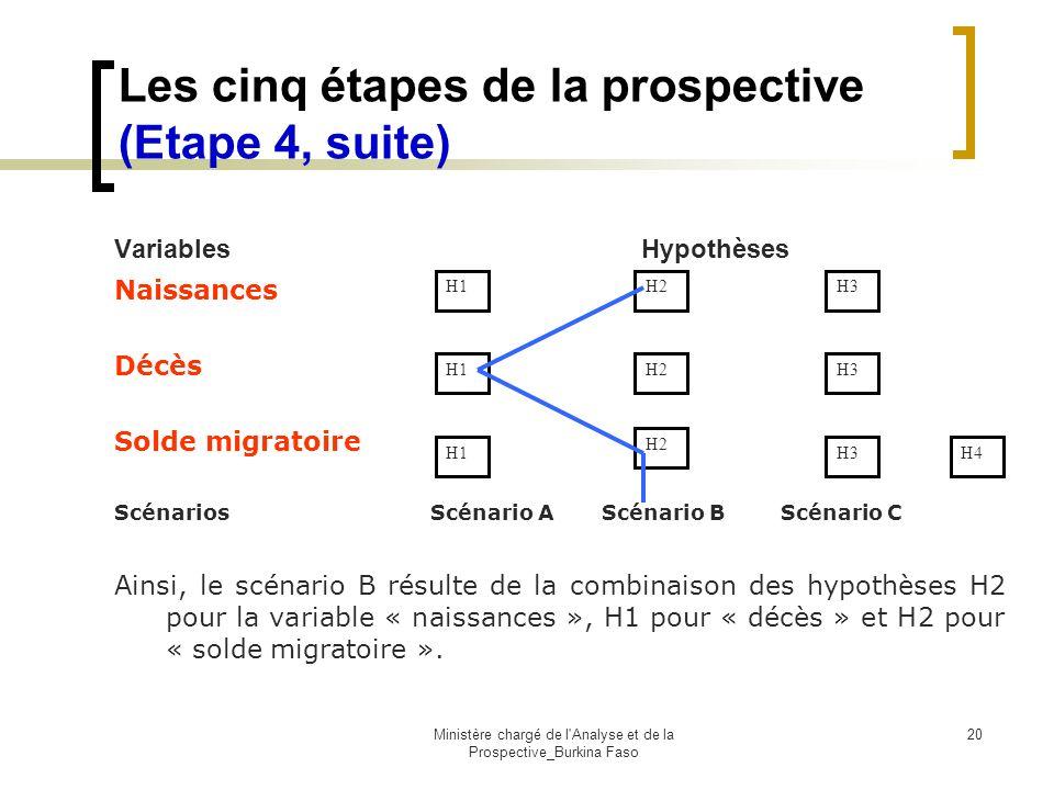 Les cinq étapes de la prospective (Etape 4, suite)