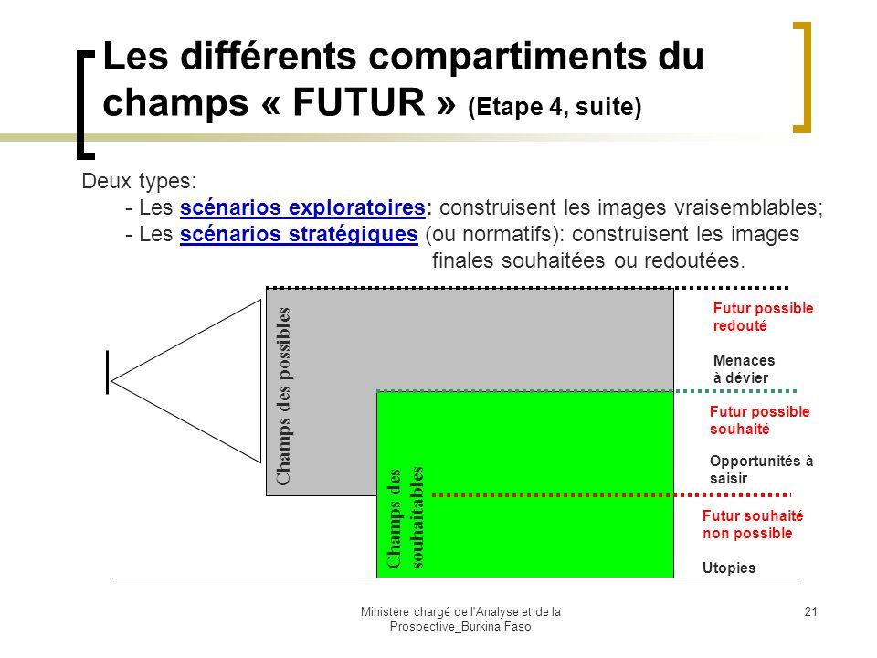 Les différents compartiments du champs « FUTUR » (Etape 4, suite)