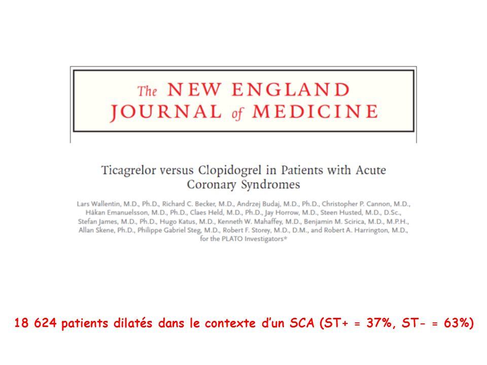 18 624 patients dilatés dans le contexte d'un SCA (ST+ = 37%, ST- = 63%)