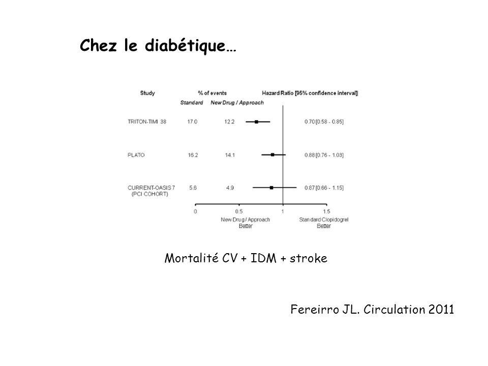 Chez le diabétique… Mortalité CV + IDM + stroke